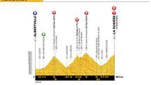 Tour de France 2018, altimetria della tappa 11