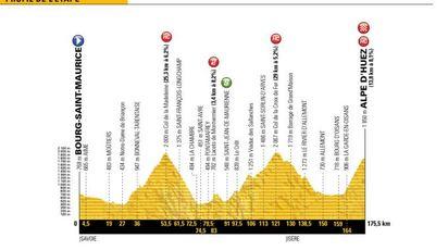 Tour de France 2018, l'altimetria della tappa 12