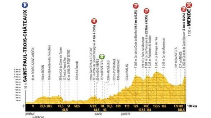 Tour de France 208, tappa 14
