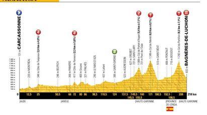 Tour de France 2018, la tappa 16