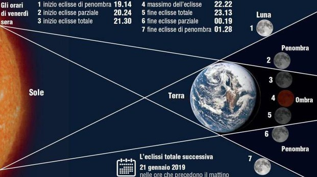 Eclissi totale di luna del 27 luglio, il grafico (Ansa/Centimetri)