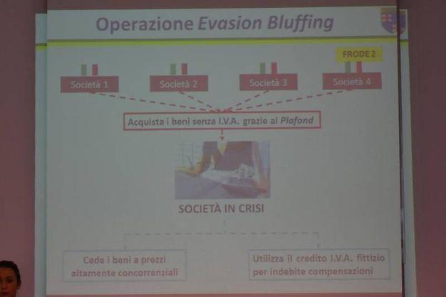 Le slide che mostrano come agiva il sodalizio criminale (foto Artioli)