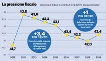 Grafico: la pressione fiscale