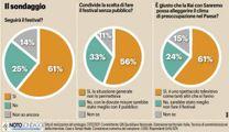 Sanremo, il sondaggio