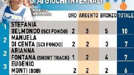 Italiani plurimedagliati ai Giochi invernali